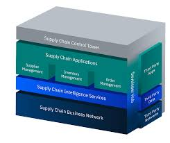 International Log Rule Chart Ibm Sterling Supply Chain Build Intelligent Supply Chains