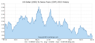 Swiss Franc To Dollar Chart Us Dollar Usd To Swiss Franc Chf History Foreign
