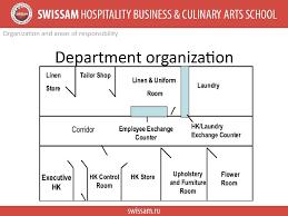 Online Store Organizational Chart Accomodation Operation Russian Classification System Star