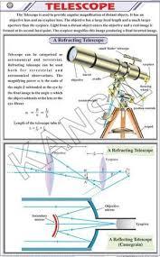 Physics Chart Paper Telescope For Physics Chart