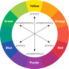 FIGURE 4.1 A traditional color wheel is composed of primary, secondary, and  tertiary colors