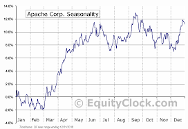 Apache Corp Stock Chart Apache Corp Nyse Apa Seasonal Chart Equity Clock