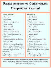 Conservative Vs Liberal Chart Handy Reference Chart Of The Differences Between Radical