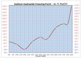 Brine Water Freezing Point Chart Liquid Sodium Hydroxide Reaches Freezing Point Doe Ingalls