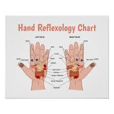 Hand Reflexology Chart Left Hand Hand Reflexology Poster