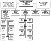 Centurylink Organizational Chart Police Organizational
