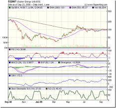 Suzlon Stock Price Chart Stock Market Charts India Mutual Funds Investment Stock