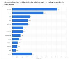 Norton Antivirus Comparison Chart 14 Free Antivirus For Microsoft Windows 10 Dropping Out Of