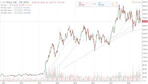 Thi Stock Chart Comment Why I Would Not Buy Tesla Stocks Right Now