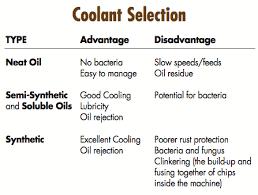 Machine Coolant Concentration Chart Coolants 101