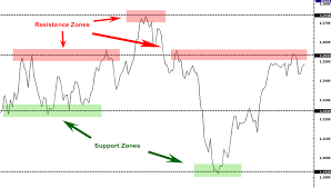 How To Mark Up A Chart In Forex Forex Support And Resistance Babypips Com