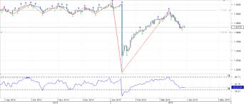 Gbp Chf Analysis For May Laxmis Activity Technical