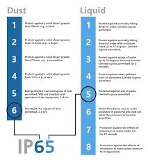 Ingress Ip Protection Corn Enclosure Solutions
