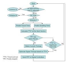 Flow Chart Of Priority Request Generator Download