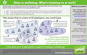 wellbeing survey stress research into wellbeing risks at work