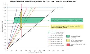 Bolt Torque Vs Tension Chart Torque Measurements And The Nut Factor Problem Smartbolts