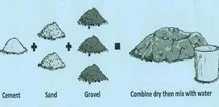Concrete Mix Ratio For Various Grades Of Concrete Concrete