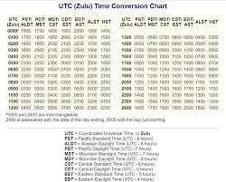 Pst To Est Conversion Chart Information Series
