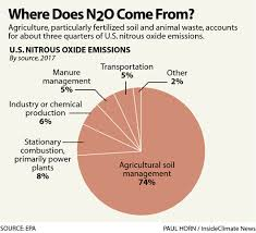 Nitrous Oxide Chart What Is Nitrous Oxide And Why Is It A Climate Threat