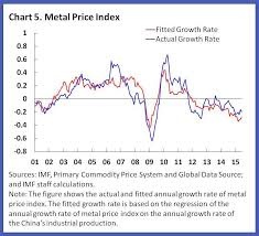 Scrap Metal Price Chart 2018 Metals And Oil A Tale Of Two Commodities Imf Blog