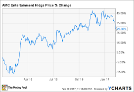 Is It Time To Dump Amc Entertainment Stock The Motley Fool