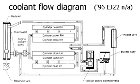 coolant flow diagram 1990 to present legacy impreza outback porcupine low diagram gif
