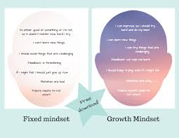 Fixed Vs Growth Mindset Chart Fixed Versus Growth Mindset Chart Free Printable Mindset