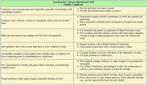 Child Cognitive Development Stages Chart Jean Piagets Developmental Stage Theory Etec 510
