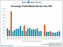 Chart See The Percentage Of Gold Medals Won By Team Usa
