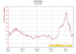 10 Year Cobalt Prices And Cobalt Price Charts Investmentmine