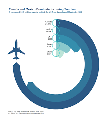 How To Do Donut Chart In Tableau Recapping Radials Storytelling With Data