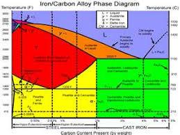 Heat Treatment Chart