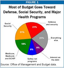 Federal Government Spending Pie Chart 2010