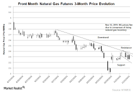 Ng Price Chart Charts Suggest Downward Price Movement For Natural Gas