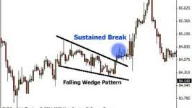 Falling Wedge Chart Pattern Facts From Encyclopedia Of