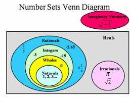 Real Numbers Venn Diagram Numbers Adiputra
