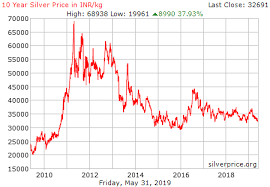 Silver Price Chart 10 Years Live Silver Price Chart In India Inr Kg Historical