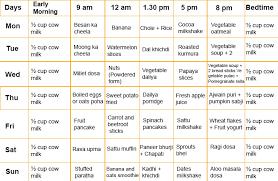 Diet Chart For 13 Year Old Boy 2 Year Old Boy Food Chart Www Bedowntowndaytona Com