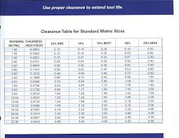 Recommended Clearance Table For Metric Metal Punch Sizes