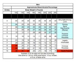 Blood Alcohol Chart By Weight Guidelines To Blood Alcohol Concentration Bac Phil Clark Law