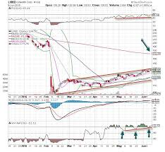 Linkedin Stock Price Chart Linkedin Lnkd Stock Is The Chart Of The Day Thestreet
