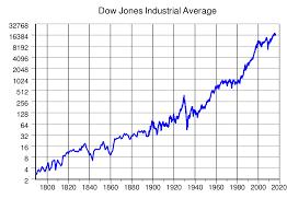 File:Dow Jones Industrial Average.svg ...
