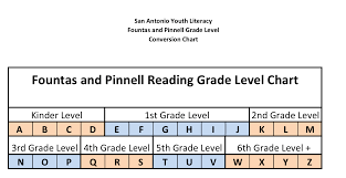 Fountas And Pinnell Where To Start Chart Rb Insider San Antonio Youth Literacy