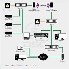 security cameras analog vs ip ip wireless camera system design