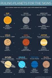 Cusp Chart Astrology The Virgo Libra Cusp Astrology Planets Zodiac Signs