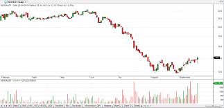 Learn Trading Technical Analysis In Mumbai Call 022