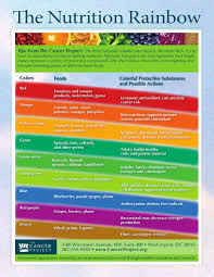 Why You Should Be Eating A Rainbow Of Fruits Veggies