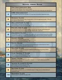 The Naval Arms Race Century Of German History 5 Clios