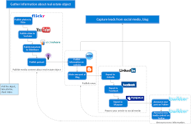 Realtor Flow Chart Work Order Process Flowchart Business Process Mapping