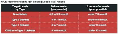Glucose Conversion Chart Mmol Studious Mmol L Blood Glucose